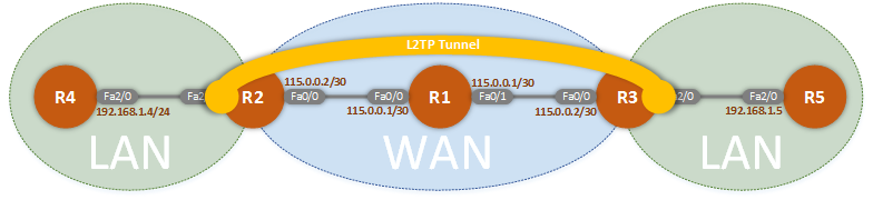 L2TPv3 Tunnel Established