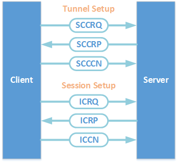 L2TP Control Packet Flow